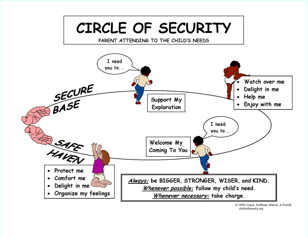 circle of security - første dag i ny jobb